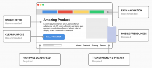 Landing page experience- Google Ads
