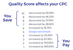 Quality score affecting your CPC- Google Ads