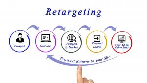 Retargeting clients