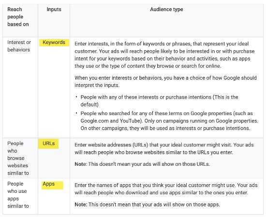 Audience Type- Google Ads