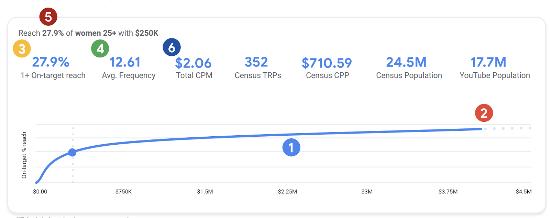 maximum reach point- google ads reach