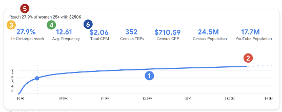 where can i find the reach percentage- google ads reach