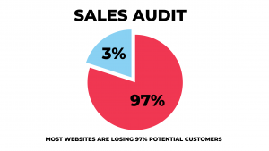 Only 3 percent are converted for website sales
