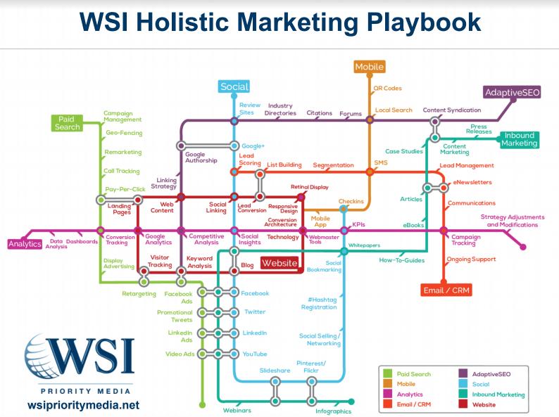 Holistic Marketing Map